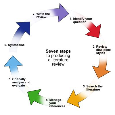 Tips for writing a dissertation chapter literature review